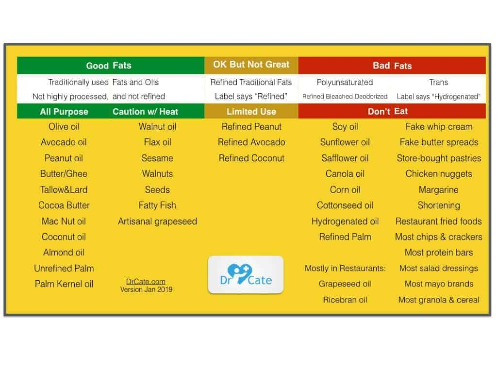 Good and bad fats chart from Deep Nutrition book