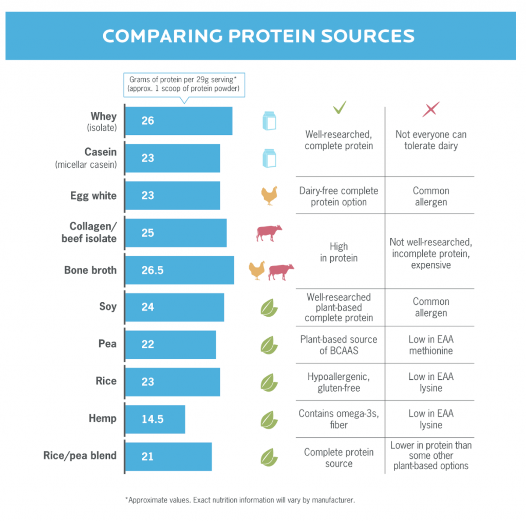 Chart comparing protein sources to illustrate where protein supplementation fits