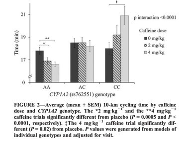 Figure demonstrating the performance enhancing benefits of caffiene