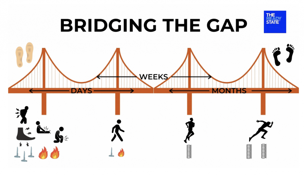 Image of a bridge to illustrate bridging the gap to going from not needing orthotics